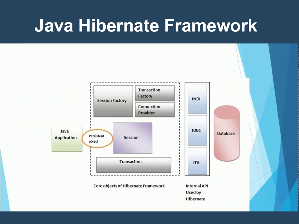 Java Hibernate Framework